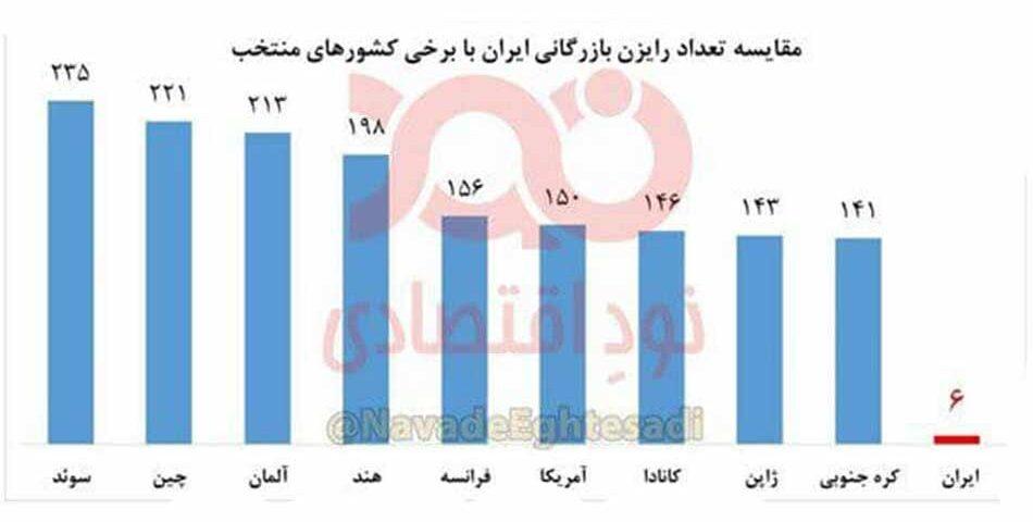 رایزن بازرگانی ایران